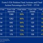 IIUSA 526 stats