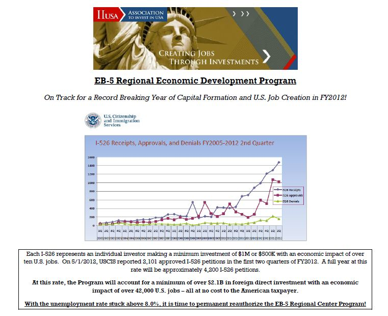 EB-5 Regional Economic Development Program On Track for a Record Breaking Year of Capital Formation and U.S. Job Creation in FY2012!
