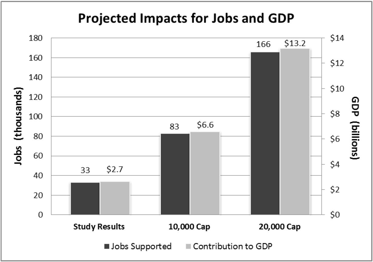 Economic Impacts of the EB-5 Program: An Economic Development Program for the 21st Century