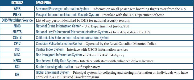 Treasury Enforcement Communications System