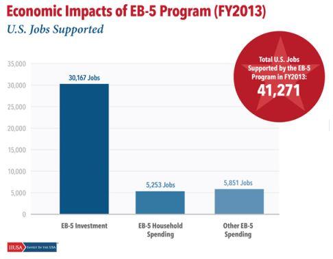 eb-5 impact