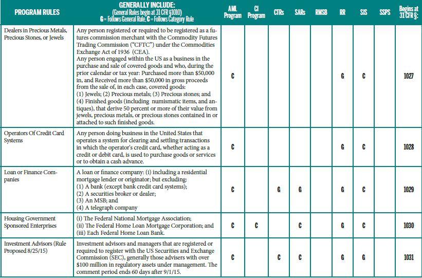 AML Chart 2