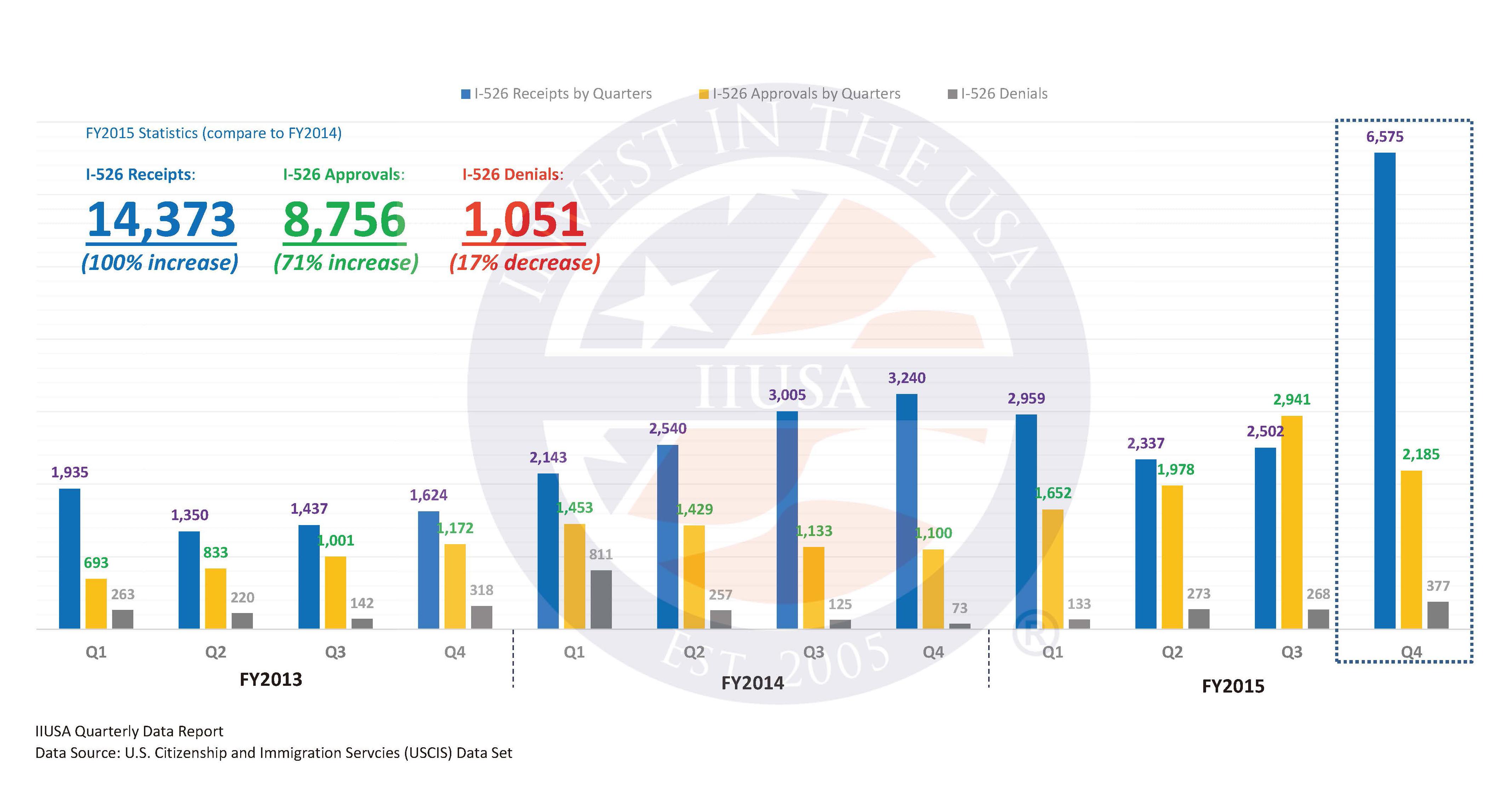 IIUSA Data Report: USCIS Publishes 2015 Q4 Adjudication Statistics Providing EB-5 Stakeholders with Full Year Program Data