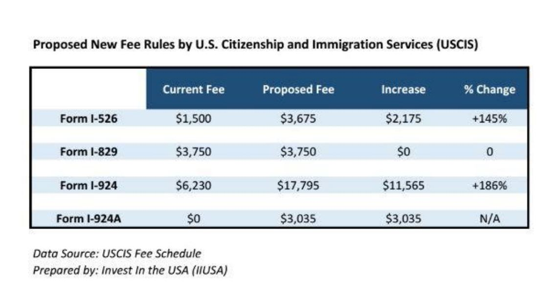 Federal Register Comment Period for Proposed USCIS Fee Schedule Extended