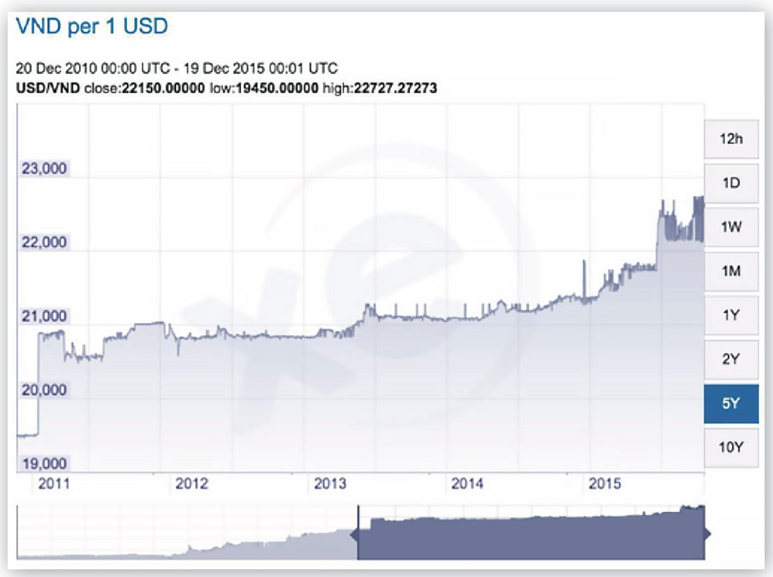 The table below shows that the Brazilian Real has devalued from BRL 1.7 to almost BRL 3.9 as compared to the USD, losing almost 129% of its value over the last five years.