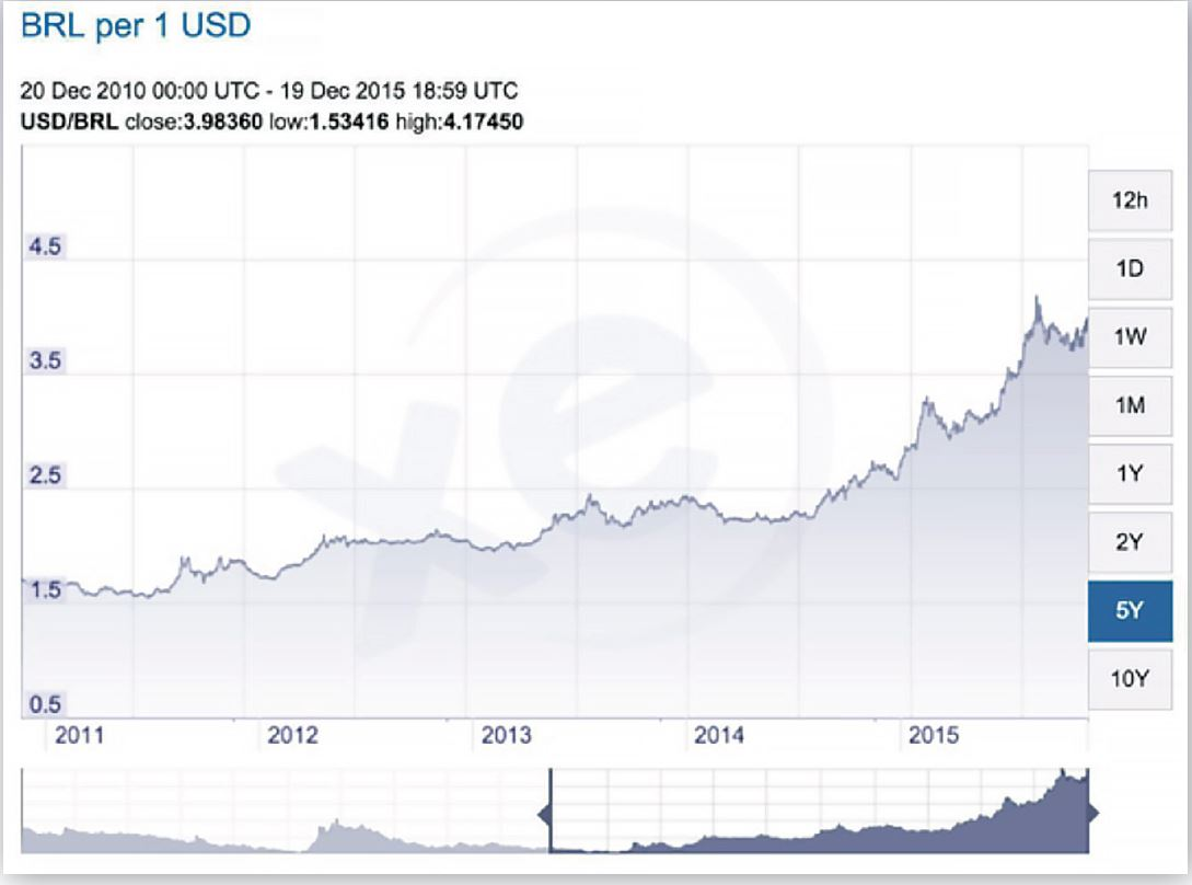 The table on the left shows that the Brazilian Real has devalued from BRL 1.7 to almost BRL 3.9 as compared to the USD, losing almost 129% of its value over the last five years.