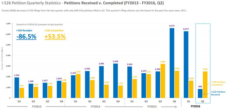 * I‐526 petitions completed refers to the number of I‐526 petition processed (either approved or denied) by USCIS Source: U.S. Citizenship and Immigration Services (USCIS). Data Set: Form I‐526 Immigrant Petition by Alien Entrepreneur. Prepared by: Lee Li, Policy Analyst, IIUSA