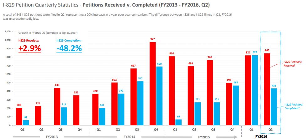 * I‐829 petitions completed refers to the number of I‐829 pentition processed (either approved or denied) by USCIS ** The number of I‐829 denial of the 2nd quarter and 4th quarter in FY2013 were withold by USCIS Source: U.S. Citizenship and Immigration Services (USCIS). Data Set: Form I‐829 Petition by Entrepreneur to Remove Conditions. Prepared by: Lee Li, Policy Analyst, IIUSA