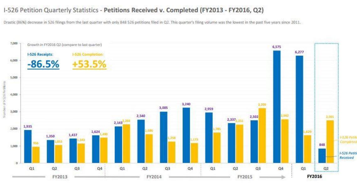 IIUSA Data Report: USCIS Publishes 2016 Q2 Adjudication Statistics