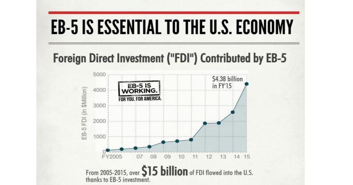 EB-5 Reform: Keep The Jobs, Fix The Problems by Peter D. Joseph