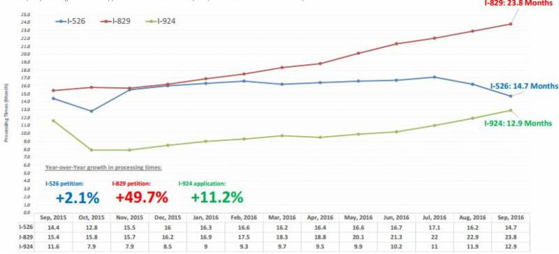 IIUSA Data Report: USCIS Processing Times for I-526, I-829 Petitions and I-924 Applications through September 2016