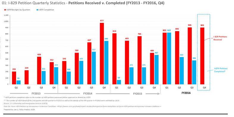 IIUSA Data Report: USCIS Processing Volume for I-526/I-829 Petitions through Q4 2016