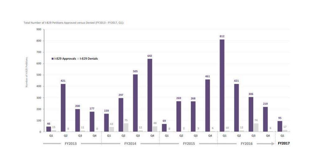 IIUSA Data Report: USCIS Q1 Quarterly Statistics for I-526/I-829 Petitions
