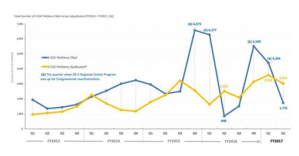 IIUSA Data Report: USCIS Q2 Statistics for I-526/I-829 Petitions