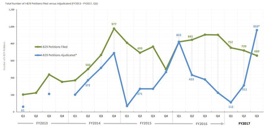 IIUSA Data Report: USCIS Q3 Statistics for I-526/I-829 Petitions