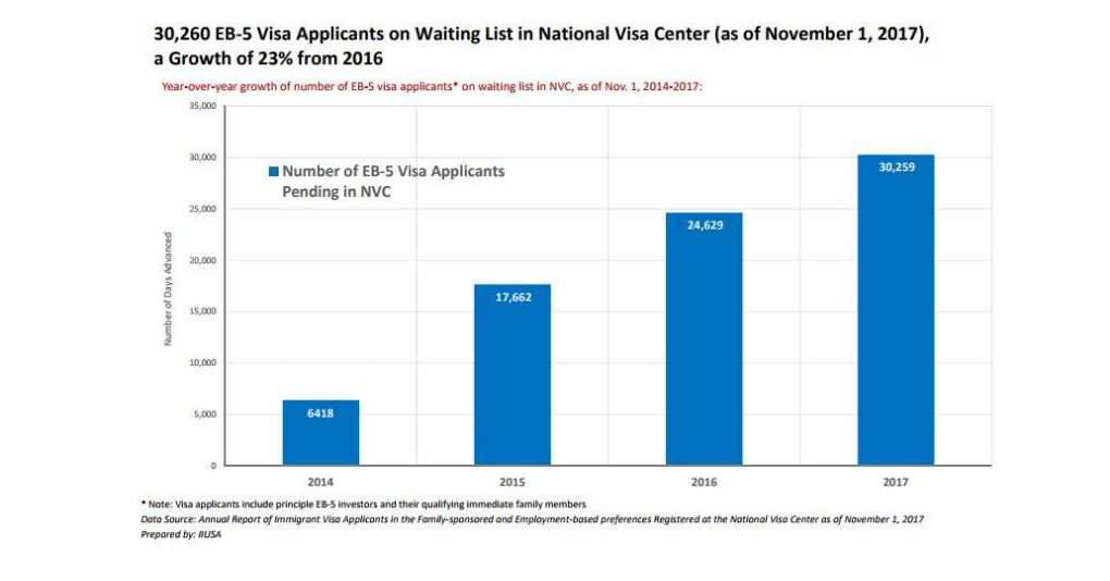 National Visa Center 2017 Annual Report: Approximately 30,260 Applicants in Waiting List for EB-5 Visa