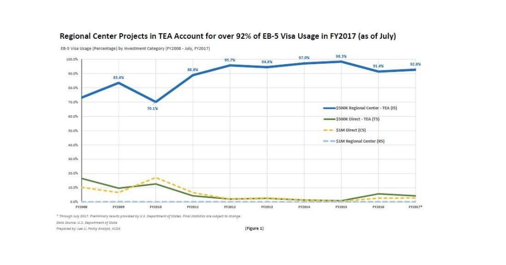 """Navigating EB-5 Visa Usage Statistics: A Historical and Current Perspective"""