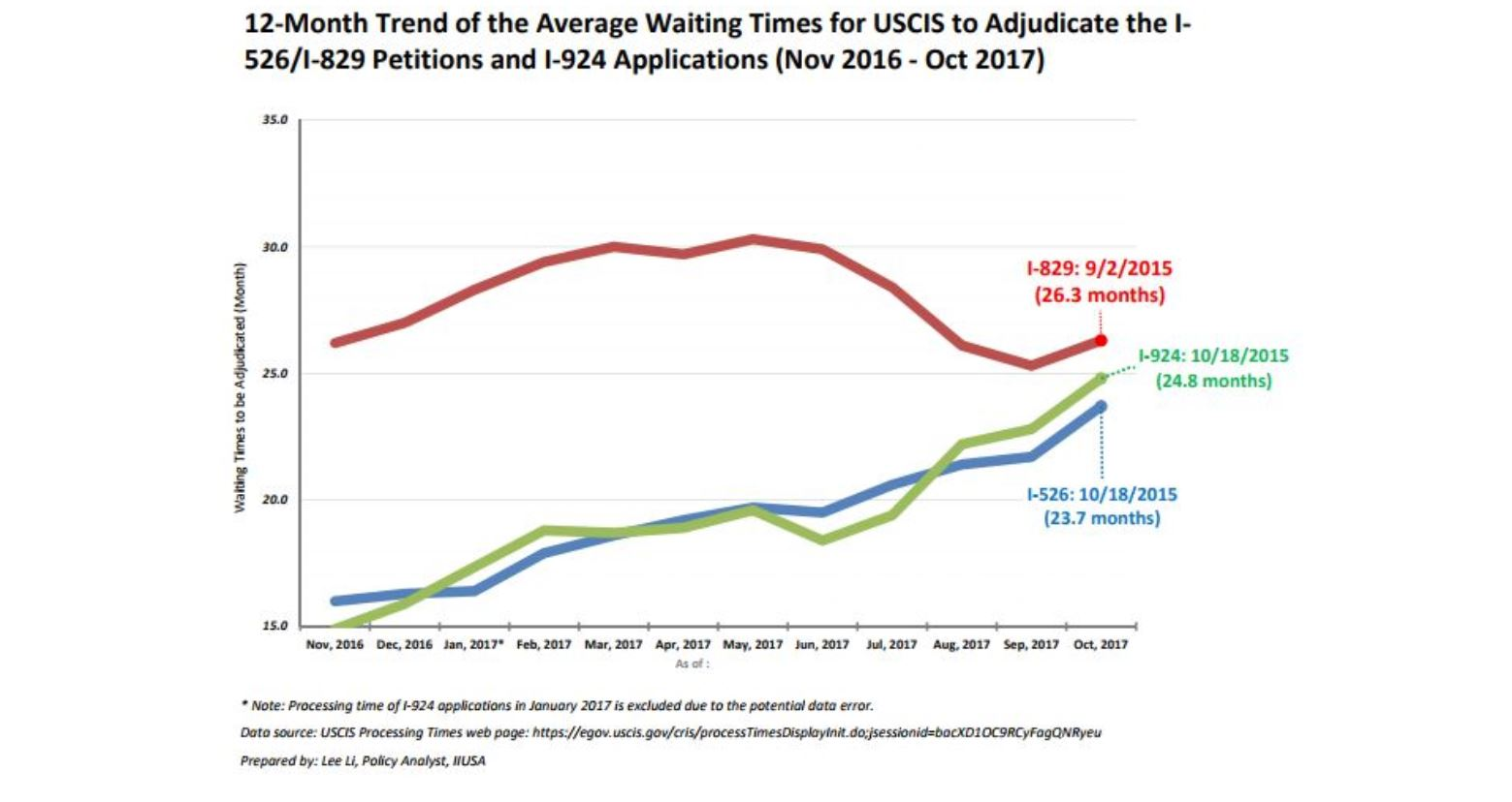 IIUSA Data Report: Processing Time Statistics & Trends for Immigrant Investor Program Office (IPO) through October 31, 2017