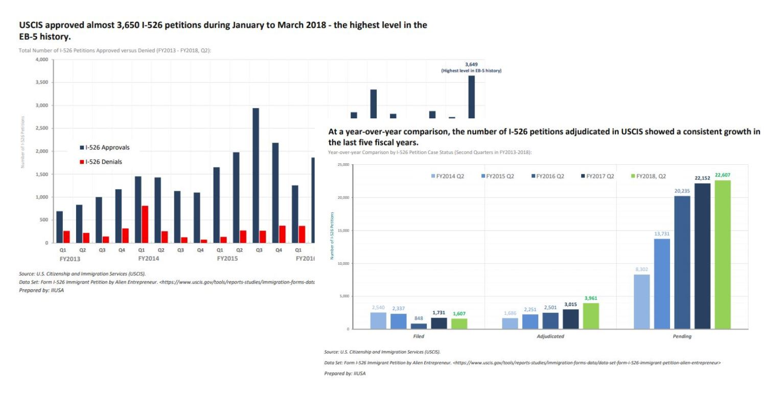IIUSA Data Report: USCIS Q2 Processing Statistics for I-526 Petitions