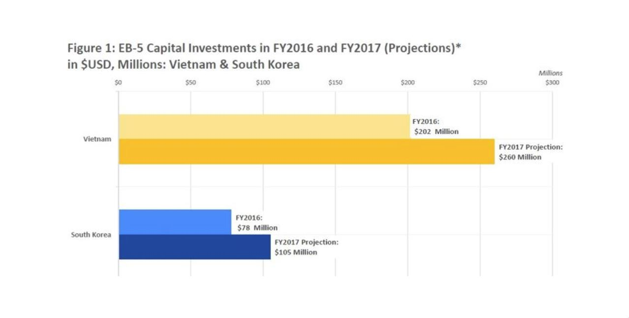 What the Data is Telling us on EB-5 in South Korea and Vietnam
