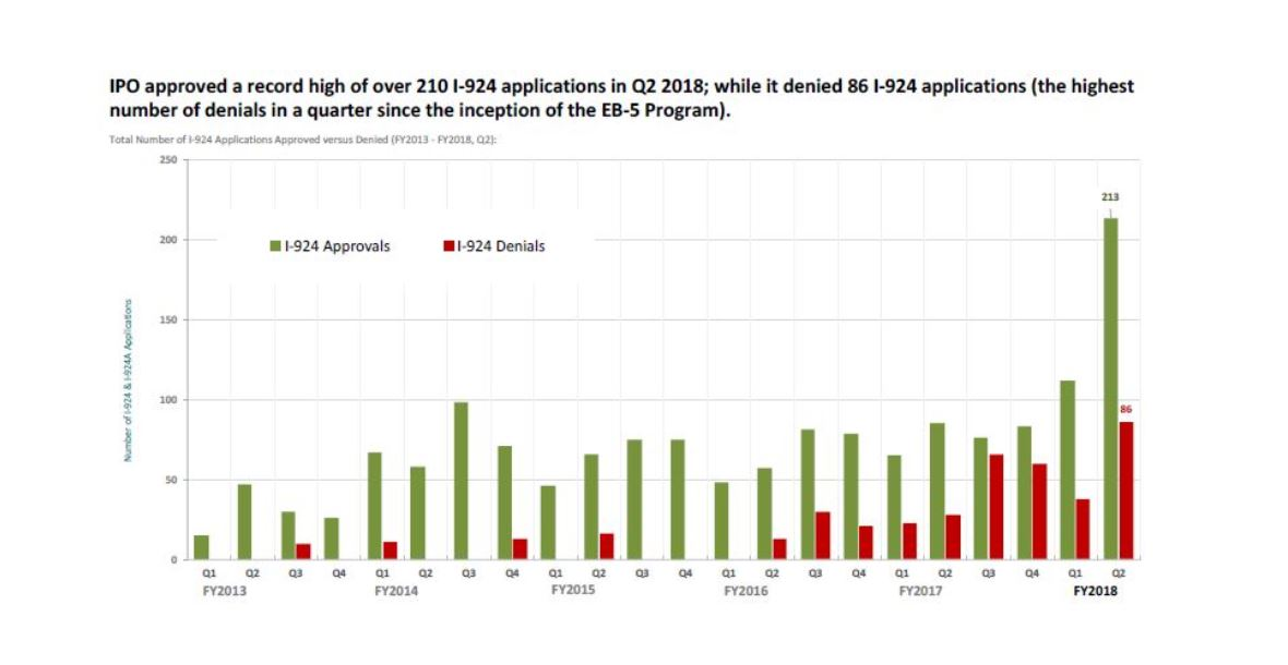 IIUSA Data Report: Q2 Form I-924 Statistics & Analysis