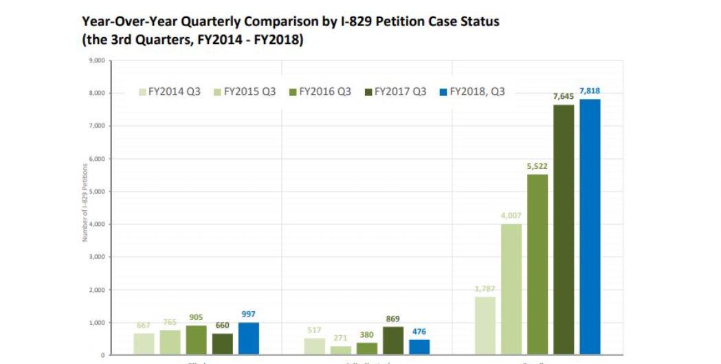 IIUSA Data Report: USCIS Q3 Processing Statistics for I-829 Petitions