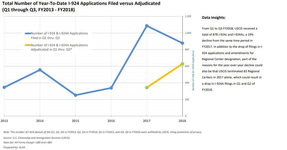 IIUSA Data Report: USCIS Q3 Processing Statistics for I-924 Applications