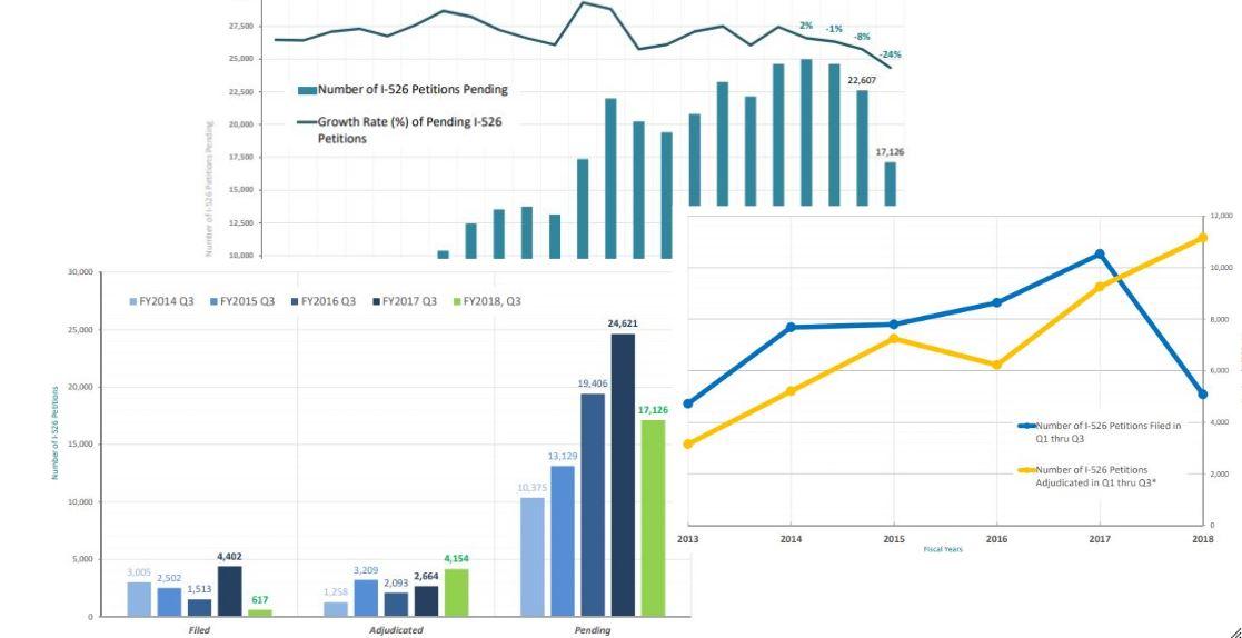 IIUSA Data Report: USCIS Q3 Processing Statistics for I-526 Petitions