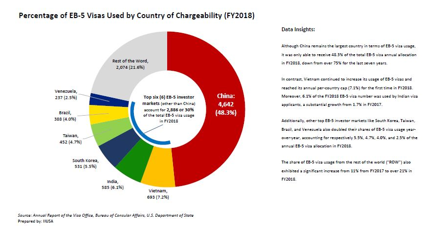 Percentage Visa Ussed