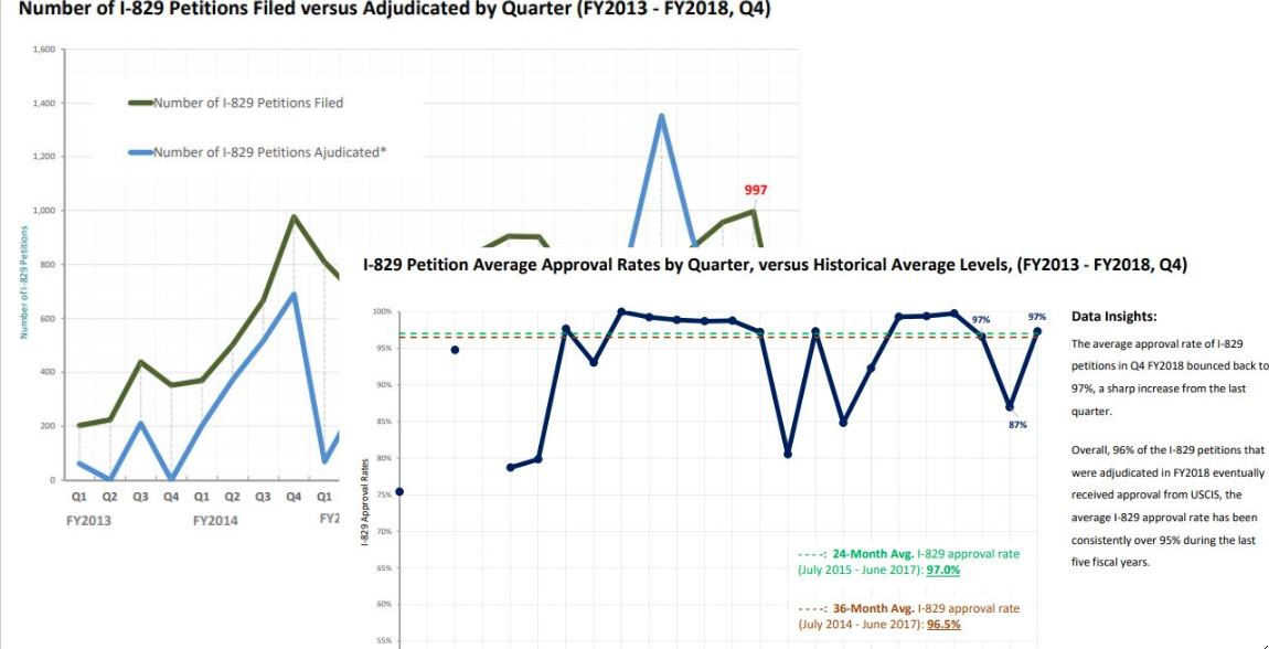 IIUSA Data Report: Form I-829 Q4 2018 Statistics and Analysis