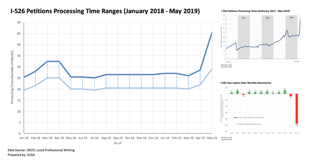 IIUSA Data Insights: The Sudden and Significant Surge on I-526 Processing Times and In-Depth Analysis on Processing Trends of 3,020 I-526 Cases
