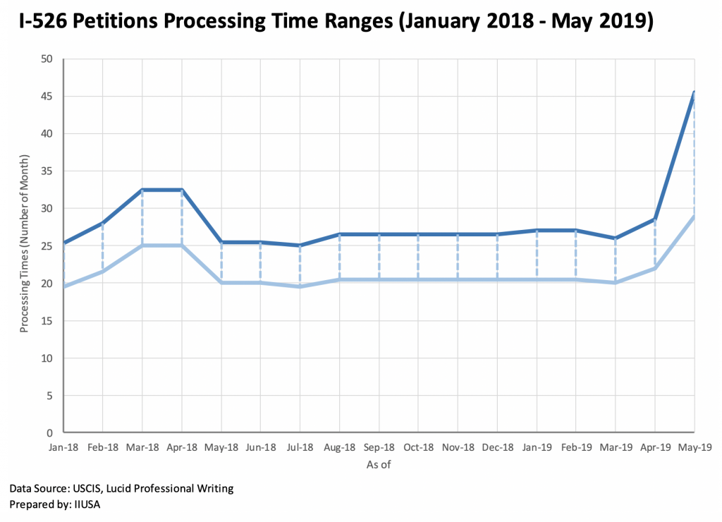 I526 processing times 1