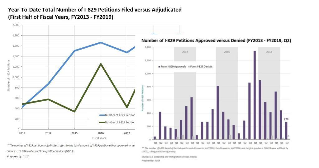 IIUSA Data Insights: Form I-829 Quarterly Data Insights
