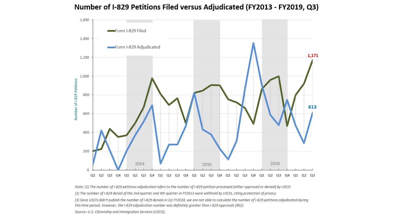 IIUSA Data Report: Form I-829 Q3 Data Review and Analysis