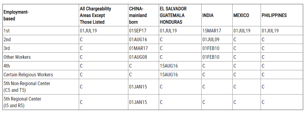 """USCIS Allows Employment-Based Green Card Applicants to use """"Date"""