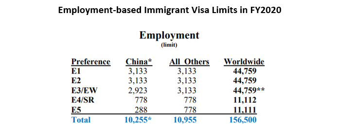 Department of State Published Annual Numerical Immigrant Visa Limits for FY2020: 1,111 Additional Visas Will be Available to the EB-5 Applicants.