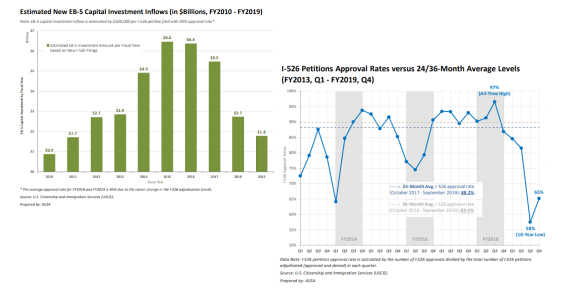 IIUSA Data Report: Form I-526 Q4 Statistics Analysis & FY2019 Full-Year Review