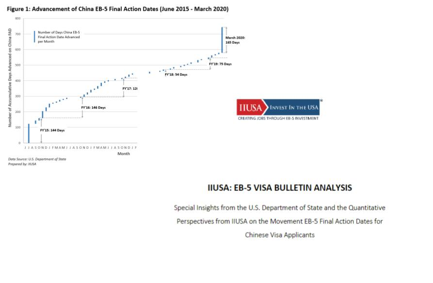 IIUSA Special Report: EB-5 Visa Bulletin Analysis on the Movement of Final Action Dates for Chinese Visa Applicants