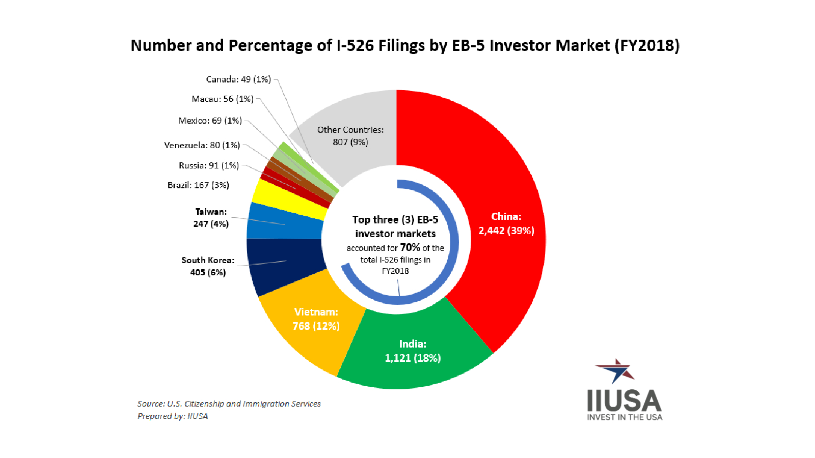 2018 EB-5 Investor Market Statistics: The Largest Markets & the Rising Stars for Raising EB-5 Capital Across the Globe