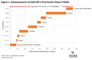 June 2020 Visa Bulletin Shows Continued Advancement for EB-5 Cut-Off Dates