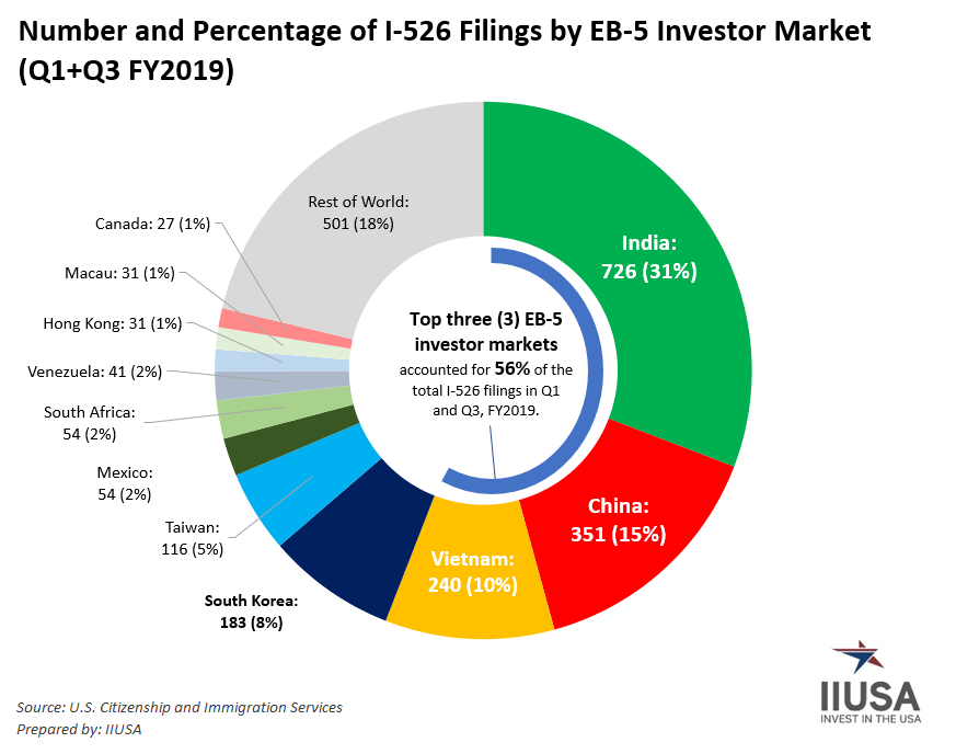 IIUSA Data Report on FY2019 Q1 and Q3 EB-5 Investor Markets Trends