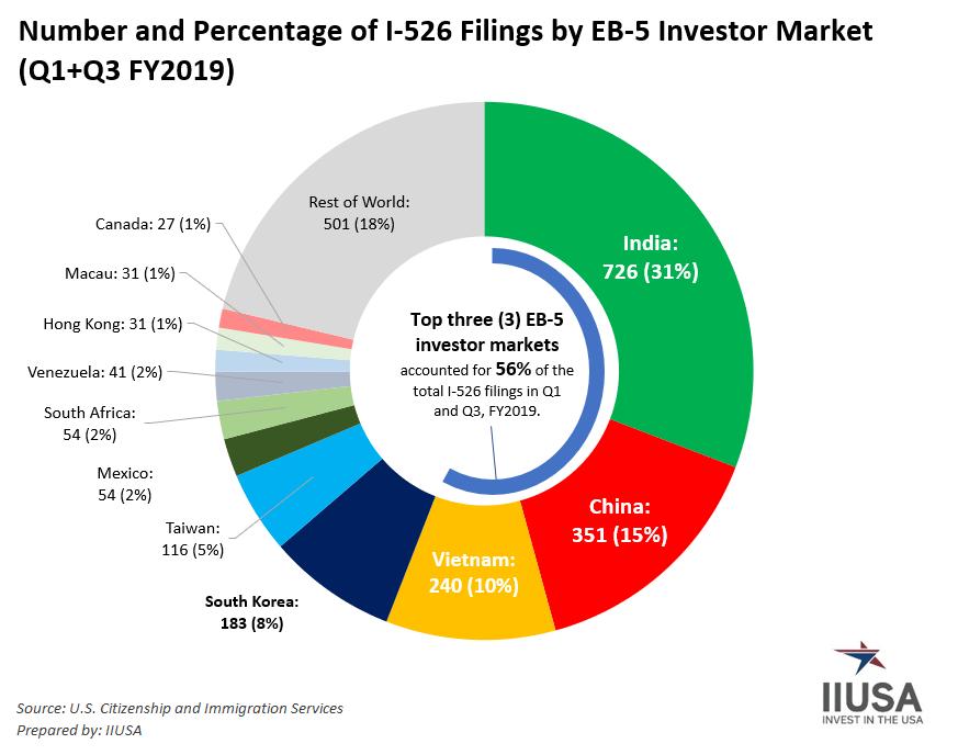 EB-5 investor