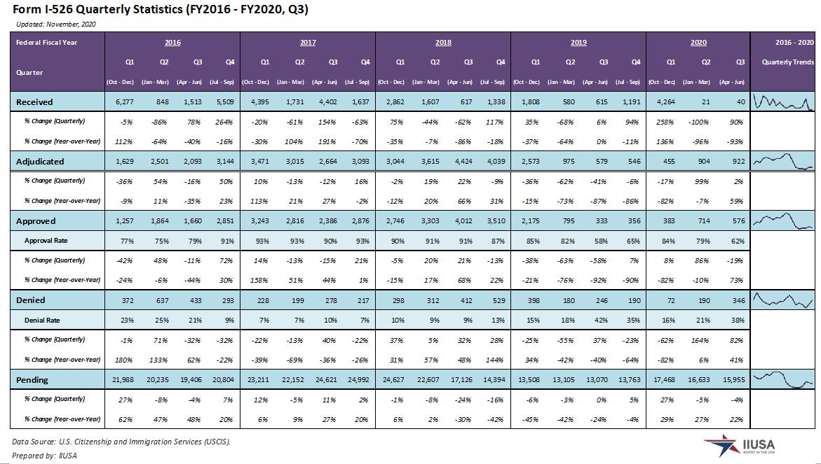 IIUSA Data Report: Form I-526 Statistics for Q3 FY2020 (April – June 2020)
