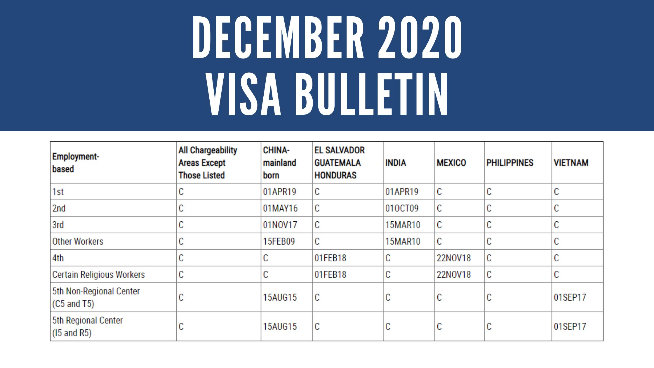 December Visa Bulletin Now Available: Modest Advancement for Vietnam Born Applicants