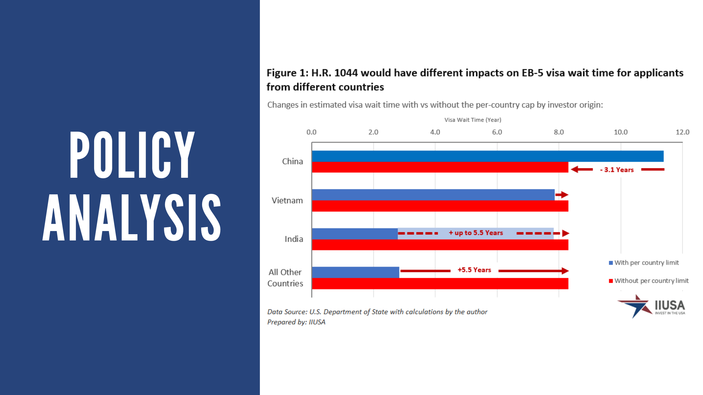 How EB-5 Visa Wait Times could be Impacted by the Fairness for High-Skilled Immigrants Act of 2020 (H.R. 1044)