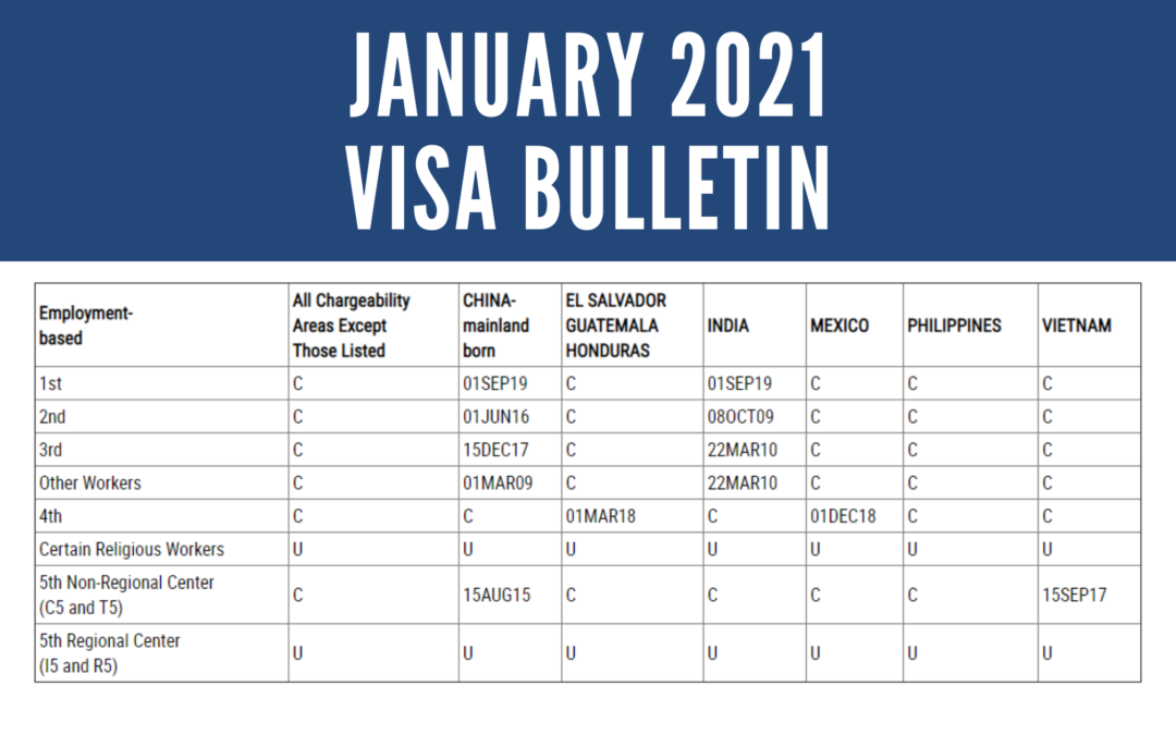 January 2021 Visa Bulletin: 2-Week Advancement for Vietnam EB-5 Dates while No Movement for China Dates