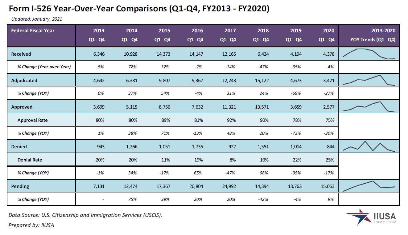 IIUSA Data Report: Form I-526 Statistics for Q4 and FY2020 Full-Year Review