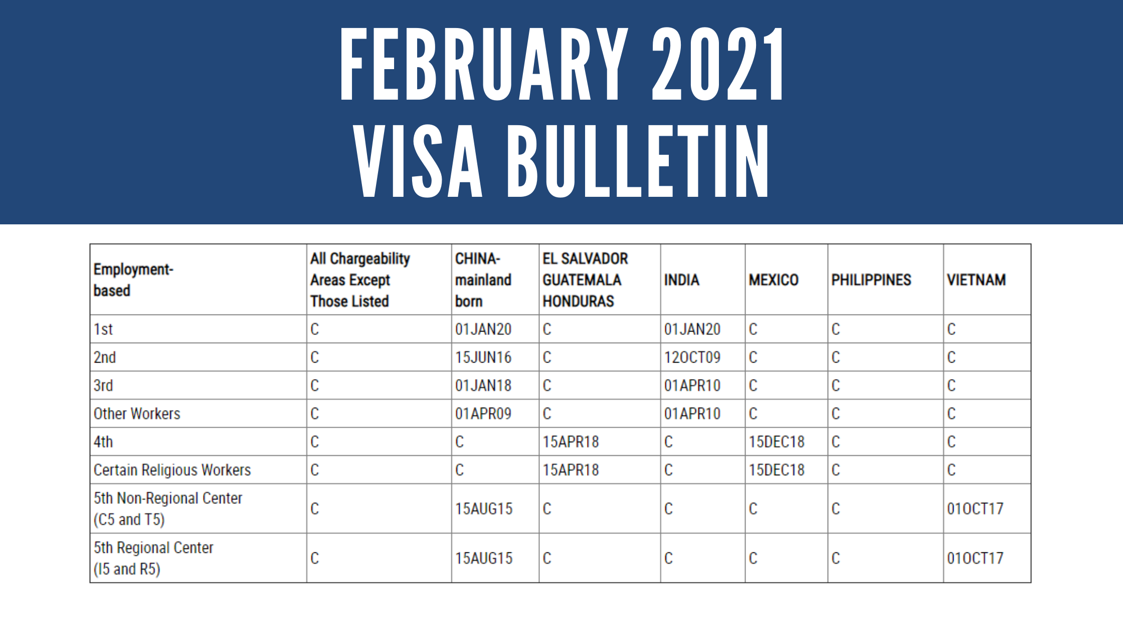 February 2021 Visa Bulletin: Vietnam EB-5 Dates Continued to Advance; NVC Annual Report of Visa Waitlist Now Available