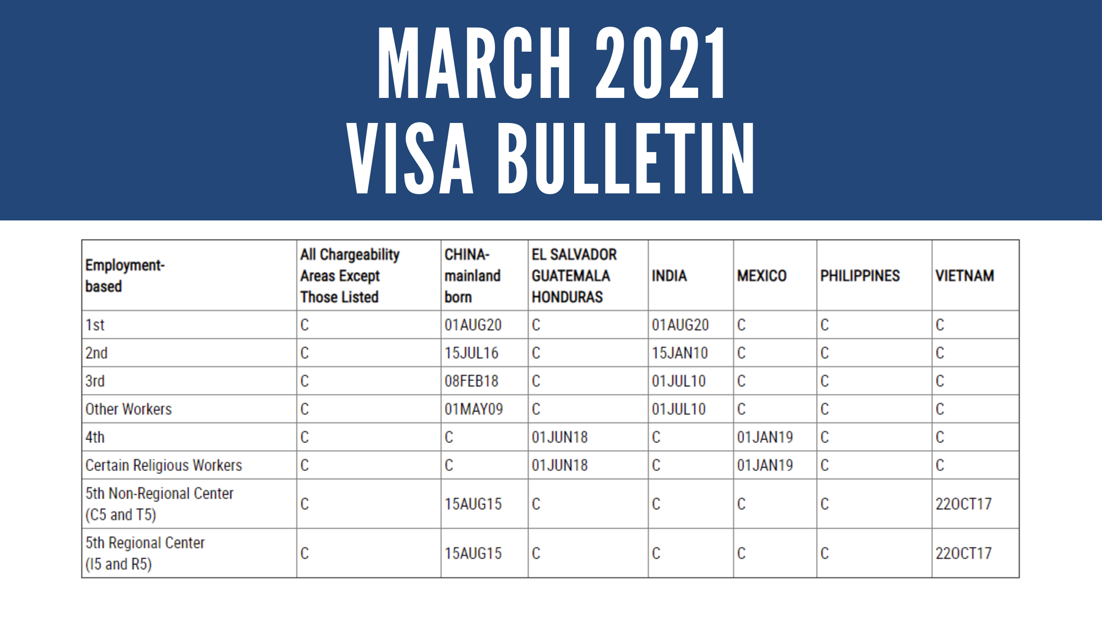 March 2021 Visa Bulletin: 3-Week Advancement for Vietnam EB-5 Dates; No Movement for China Dates