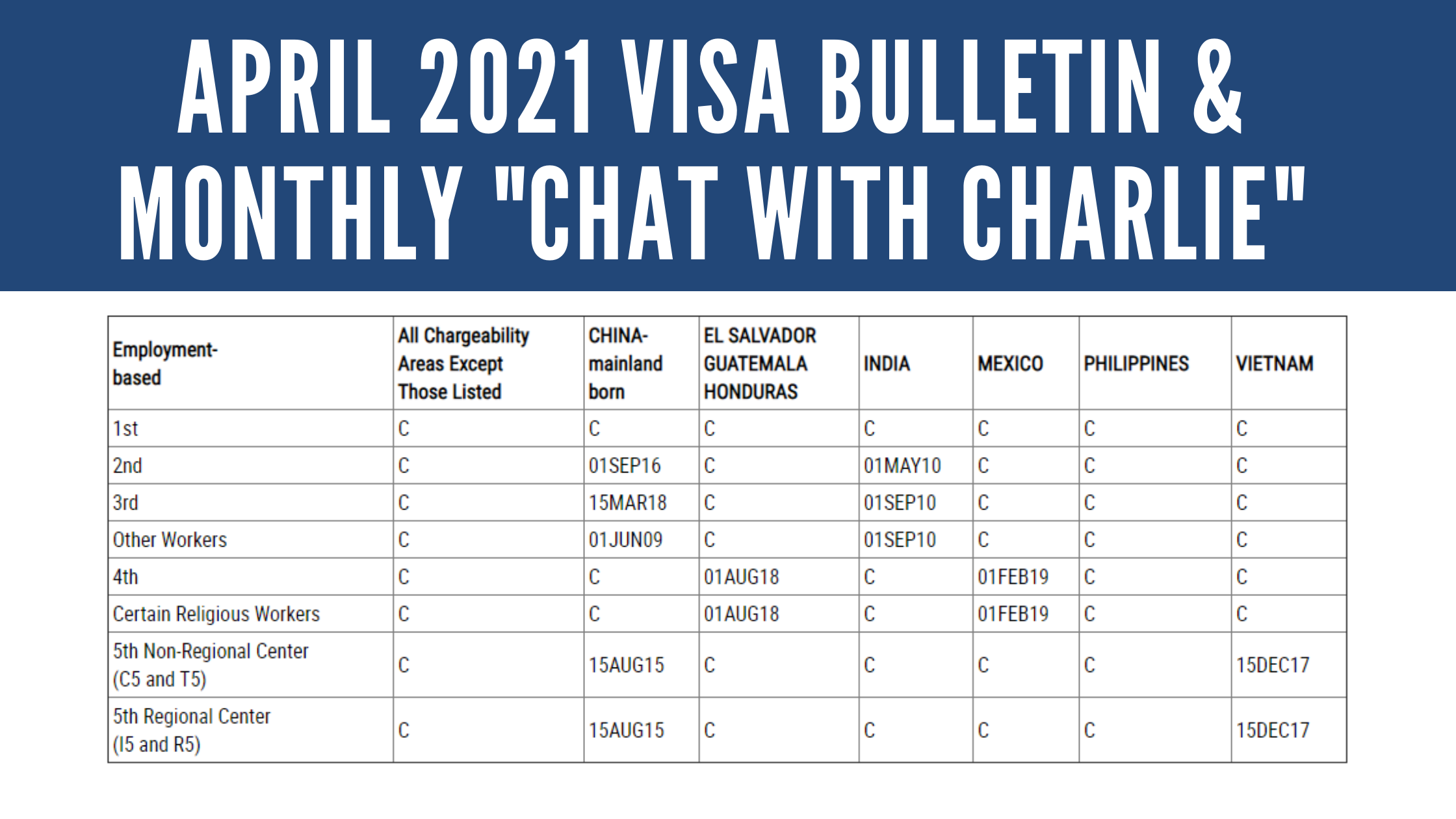 """April 2021 Visa Bulletin: Continued Advancement for Vietnam EB-5 Dates; """"Live Chat with Charlie"""" on YouTube"""